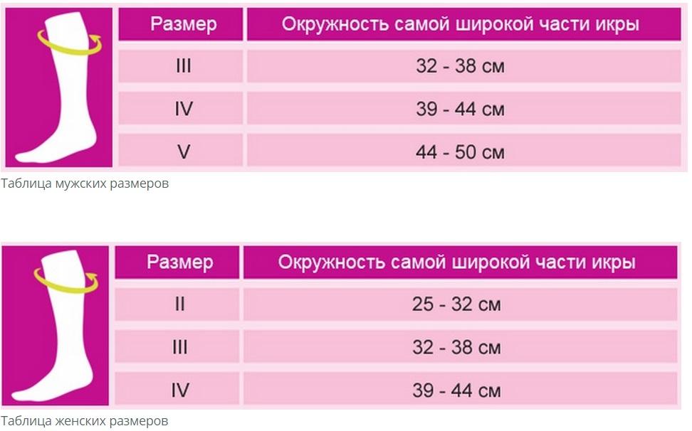 Таблица размеров компрессионных гольф CEP